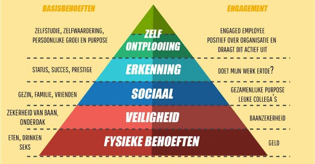 engagement piramide